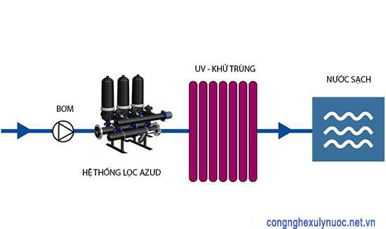 Thiết bị lọc Azud lọc thô trước khi qua llo5c màng RO