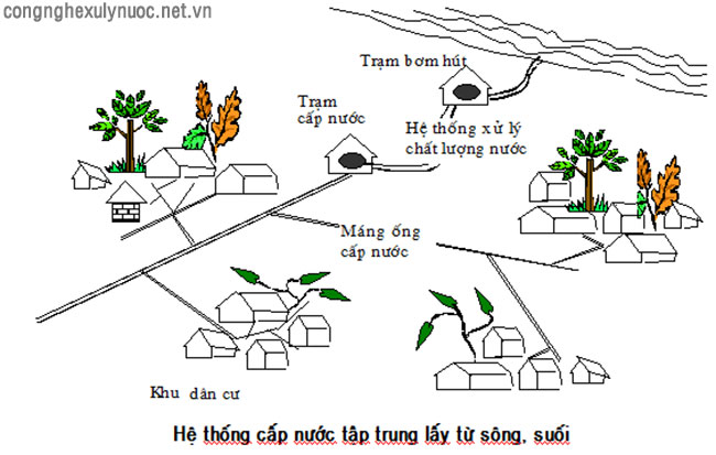 he-thong-cap-nuoc-tap-trung-2-copy