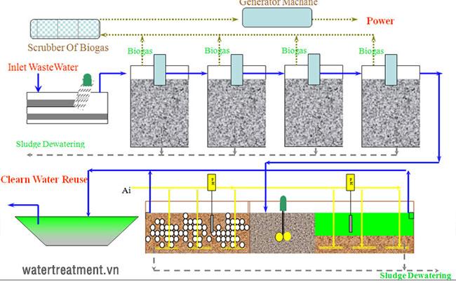Quy trình công nghệ xử lý nước thải chăn nuôi