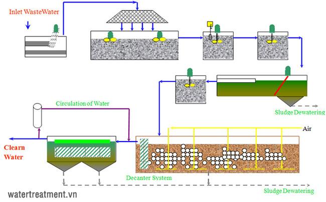 Sơ đồ quy trình xử lý nước thải dệt nhuộm