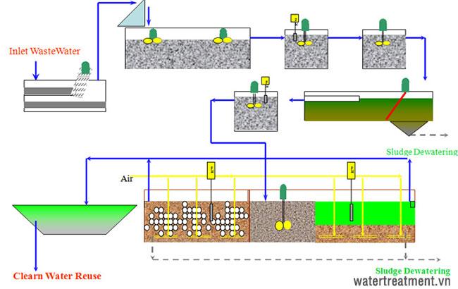 Sơ đồ quy trình xử lý nước thải khu công nghiệp