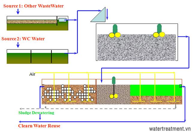 Sơ đồ quy trình xử lý nước thải sinh hoạt