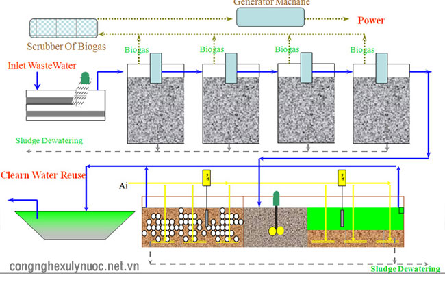Kỹ thuật xử lý nước thải chăn nuôi