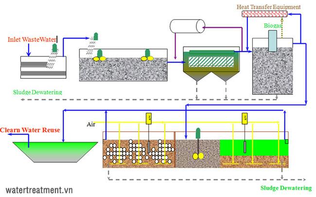 Sơ đồ quy trình xử lý nước thải nhà máy sản xuất bia