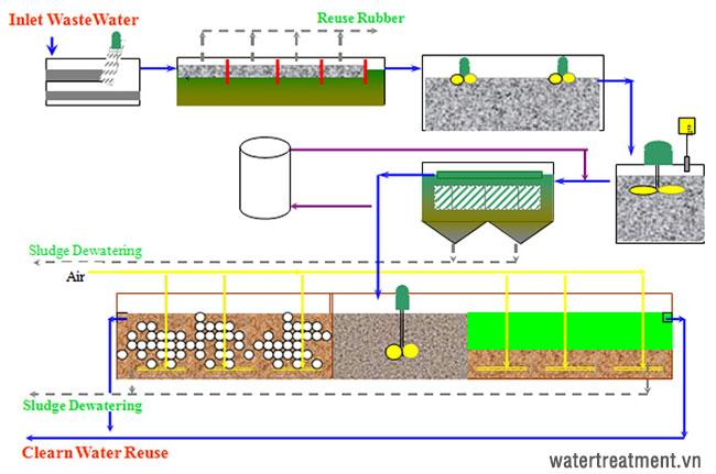 Sơ đồ quy trình xử lý nước thải chế biến cao su