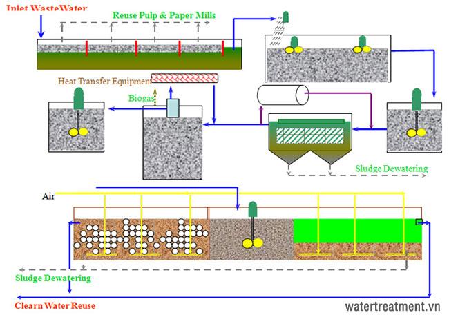 Sơ đồ quy trình xử lý nước thải nhà máy sản xuất giấy