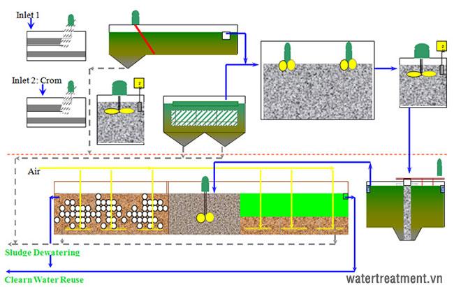 Sơ đồ quy trình xử lý nước thải thuộc da