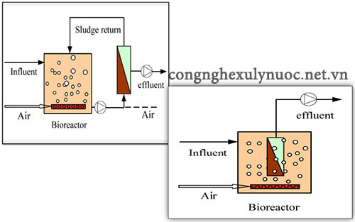 công nghệ MBR trong xử lý nước thải