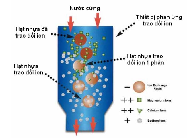 Phương pháp ion trong xử lý nước cấp
