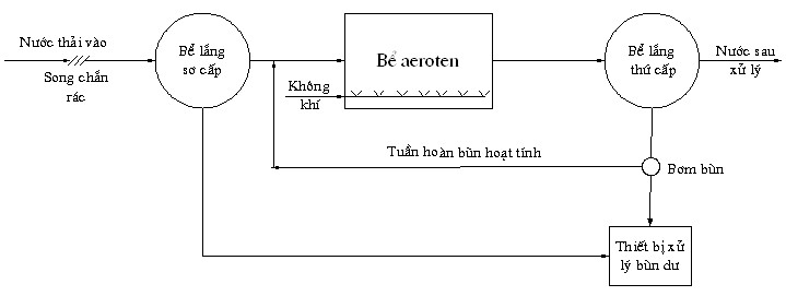 phuong-phap-cap-khi-cho-cac-beaeroten-1