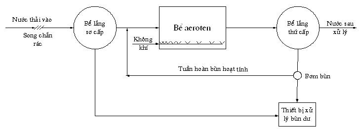 phuong-phap-cap-khi-cho-cac-beaeroten-2
