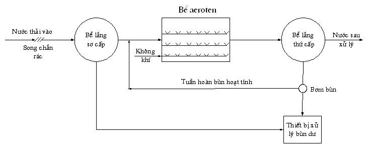 phuong-phap-cap-khi-cho-cac-beaeroten-3