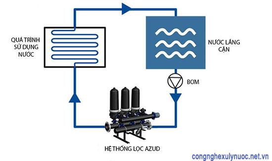 Hệ thống lọc tuần hoàn cho các nhà xưởng sản xuất công nghiệp, nhộm