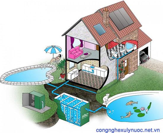 Các nguồn nước thải sinh hoạt