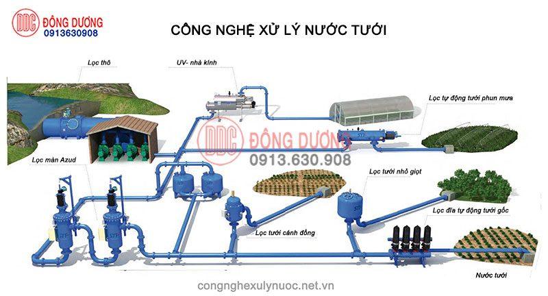 Hệ thống xử lý nước tưới