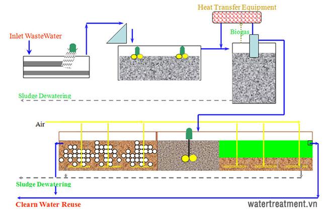 Sơ đồ quy trình xử lý nước thải nhà máy chế biến thủy sản